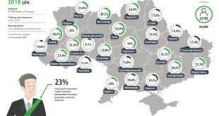 Харків став одним з останніх українських міст, в якому водії пристібаються